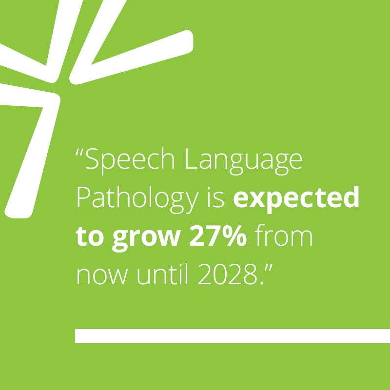 Speech Language Pathology is expected to grow 27% from now until 2028.